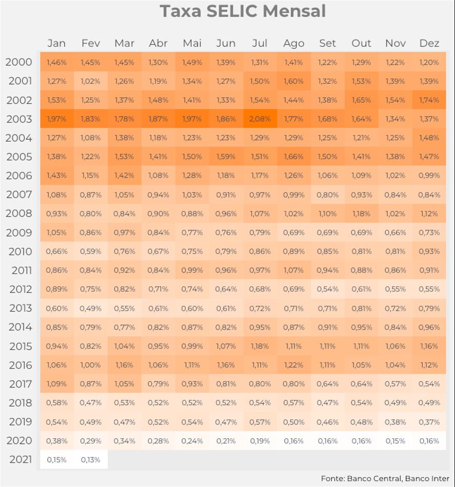Infográfico mostrando o desempenho mensal da Selic de 2000 a 2021.