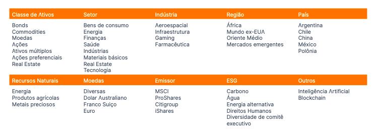 tabela com tipos de ETFs comercializados.