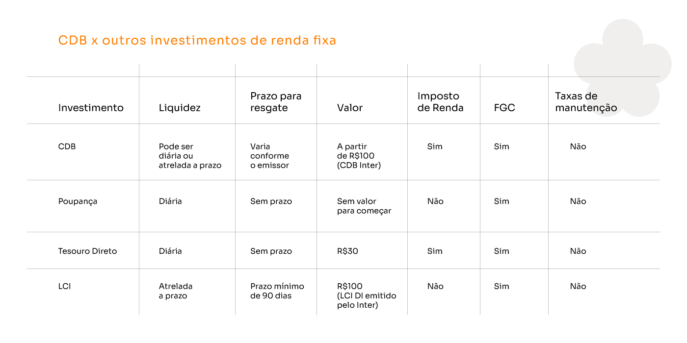 tabela comparativa Renda Fixa.