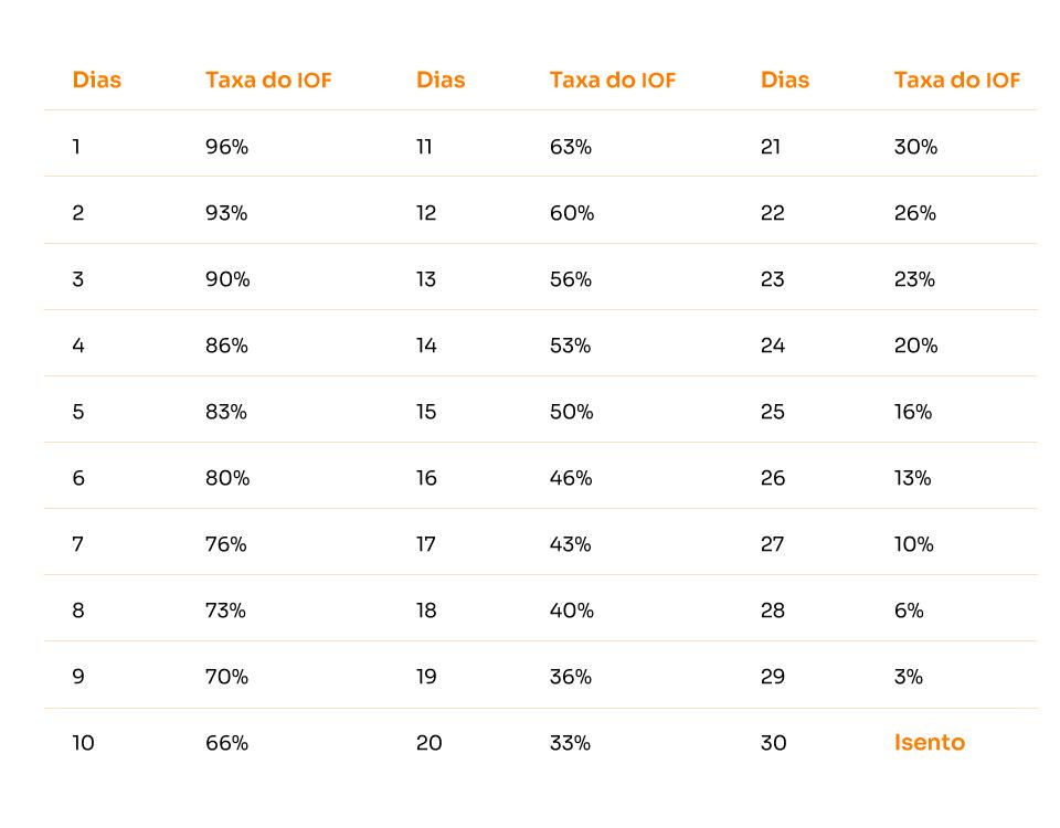 Tabela de alíquota regressiva do IOF sobre os investimentos