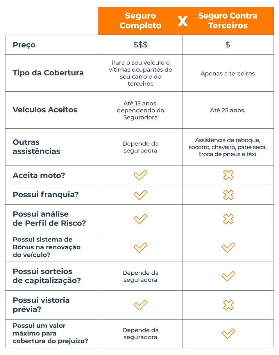Tabela comparando o seguro completo com o seguro contra terceiros