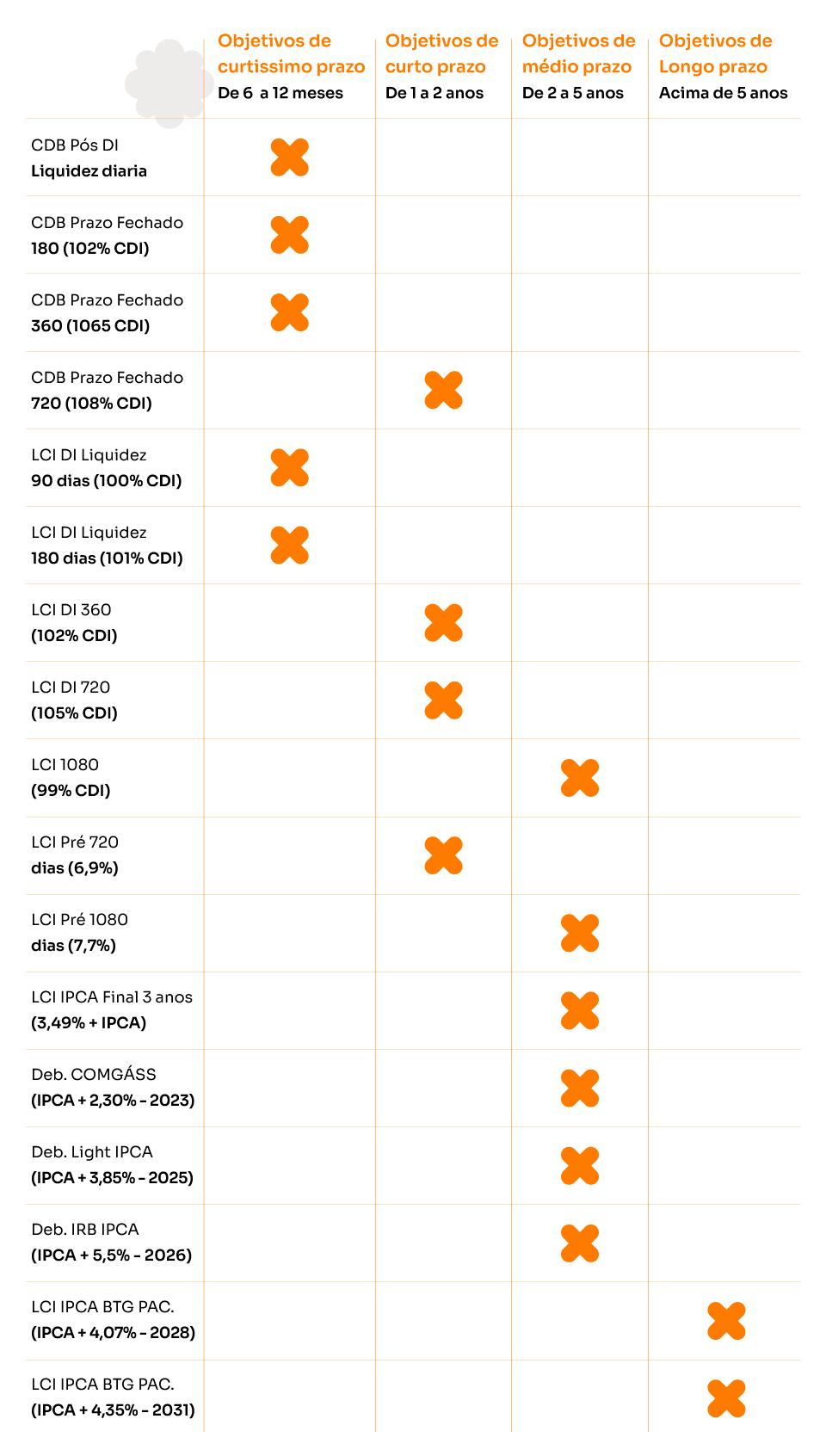 Infográfico com opções de investimentos